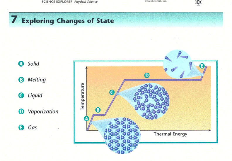 science 14 assignment understanding matter 14 strands in the grade 9 and 10 science curriculum the particle theory of matter understanding by connecting learning based.