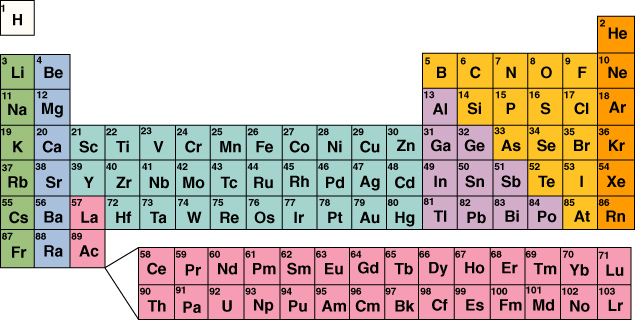 Physical Chap 16 Elements Periodic Table