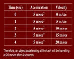 Chap 1: Motion, Speed and Acceleration